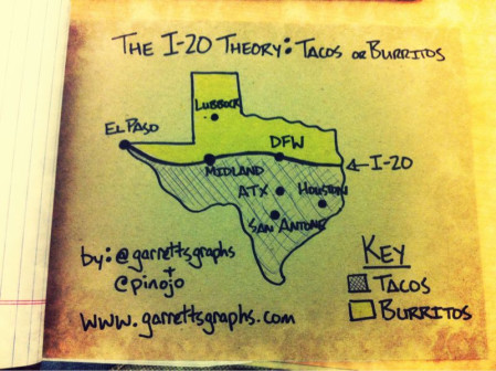 The Great Taco Debate: The I-20 Theory Between Tacos and Burritos